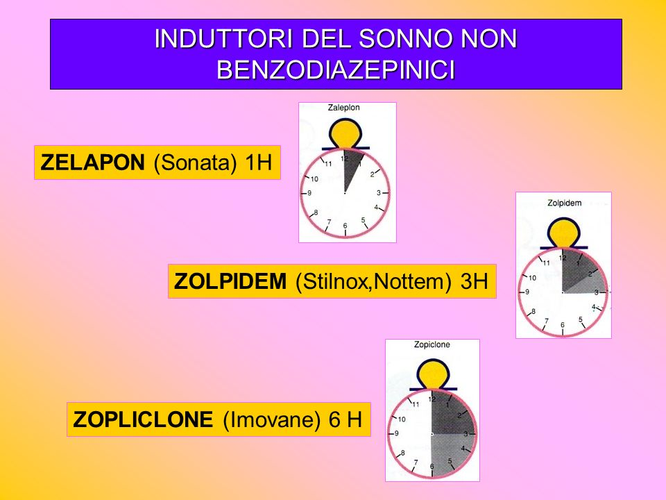 INDUTTORI DEL SONNO NON BENZODIAZEPINICI ZELAPON (Sonata) 1H ZOLPIDEM (Stilnox,Nottem) 3H ZOPLICLONE (Imovane) 6 H