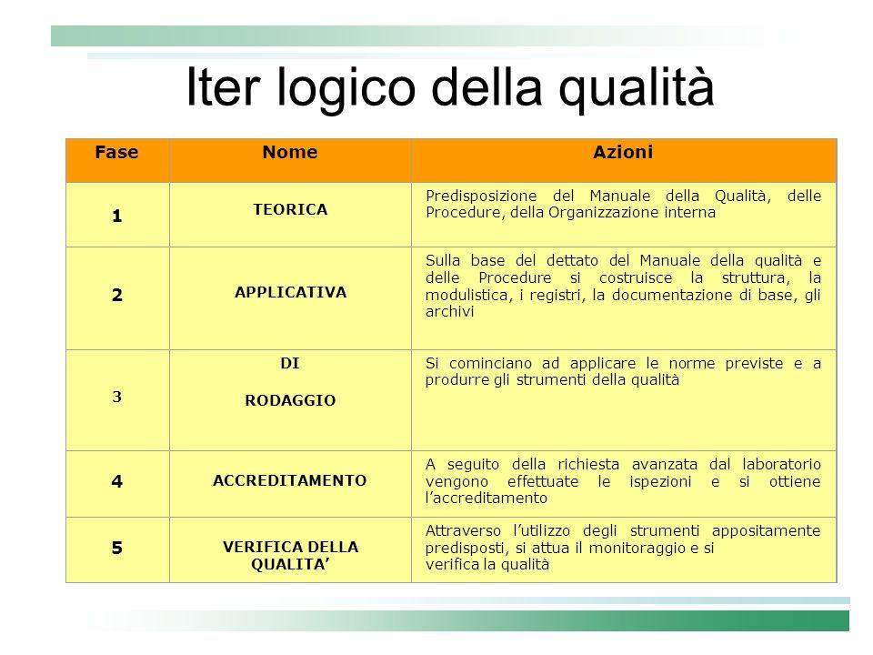 Iter logico della qualità FaseNomeAzioni 1 Predisposizione del Manuale della Qualità, delle Procedure, della Organizzazione interna 2 APPLICATIVA Sull