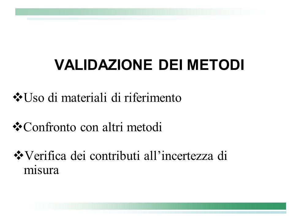 VALIDAZIONE DEI METODI Verifica dei contributi allincertezza di misura Uso di materiali di riferimento Confronto con altri metodi