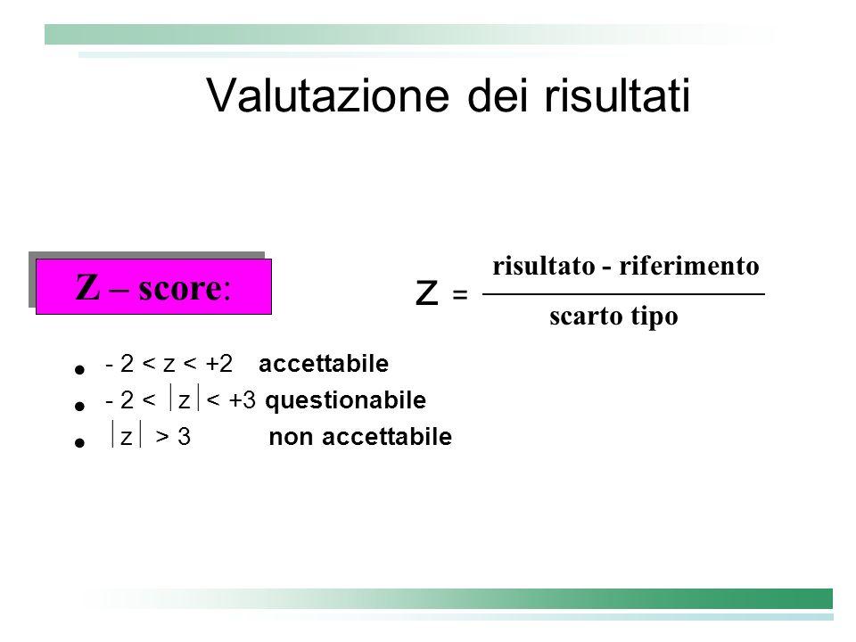 Valutazione dei risultati z = - 2 < z < +2 accettabile - 2 < z < +3 questionabile z > 3 non accettabile risultato - riferimento scarto tipo Z – score: