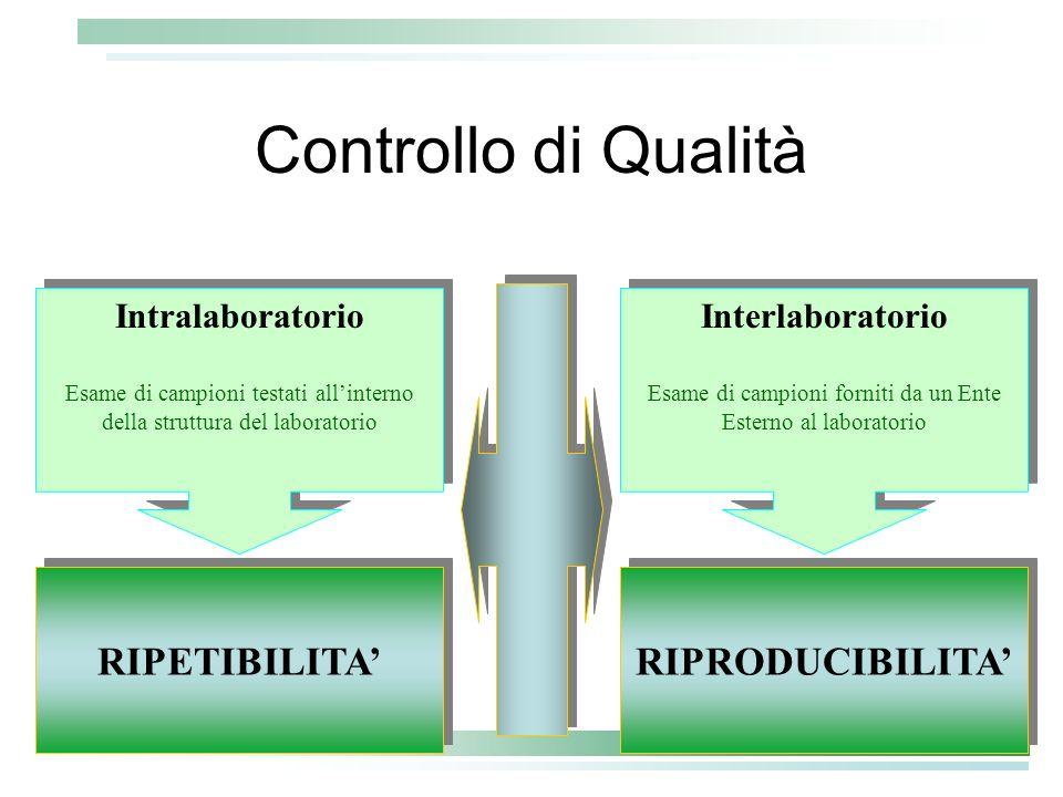 RIPRODUCIBILITA Controllo di Qualità Interlaboratorio Esame di campioni forniti da un Ente Esterno al laboratorio Interlaboratorio Esame di campioni f