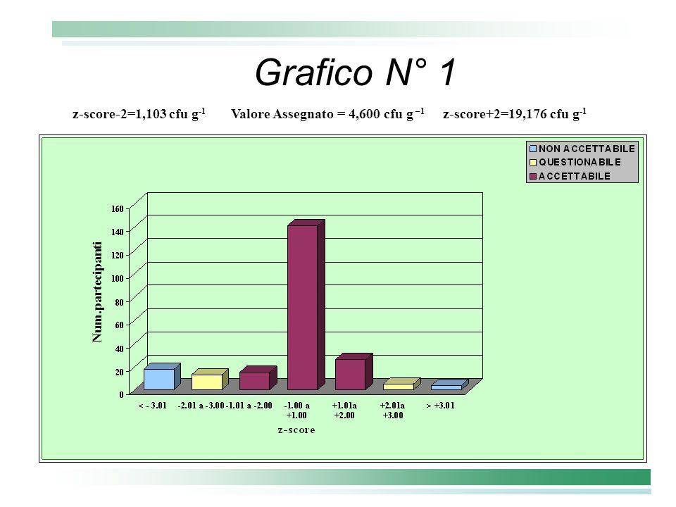 Grafico N° 1 z-score-2=1,103 cfu g -1 Valore Assegnato = 4,600 cfu g –1 z-score+2=19,176 cfu g -1 Num.partecipanti