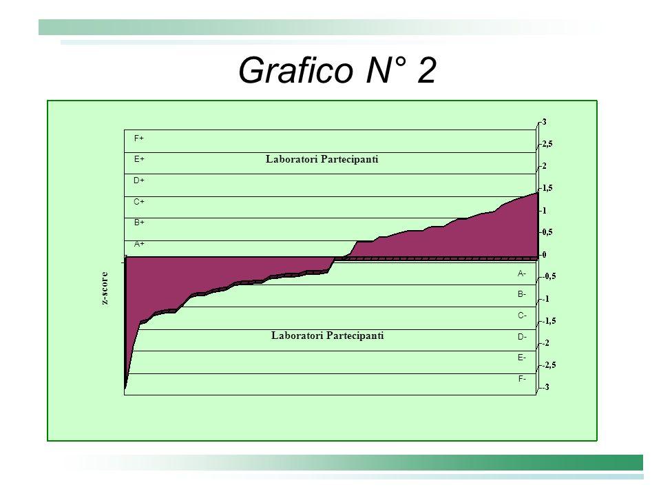 Grafico N° 2 Laboratori Partecipanti z-score A- B- C- D- E- F- F+ E+ D+ C+ B+ A+