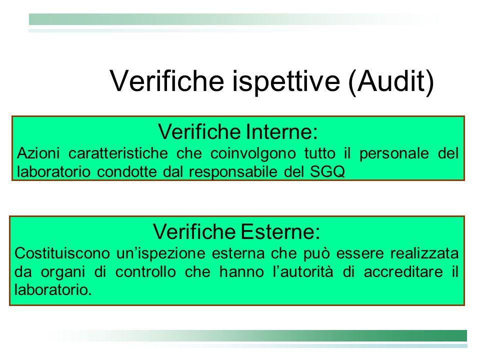 Verifiche ispettive (Audit) Verifiche Interne: Azioni caratteristiche che coinvolgono tutto il personale del laboratorio condotte dal responsabile del