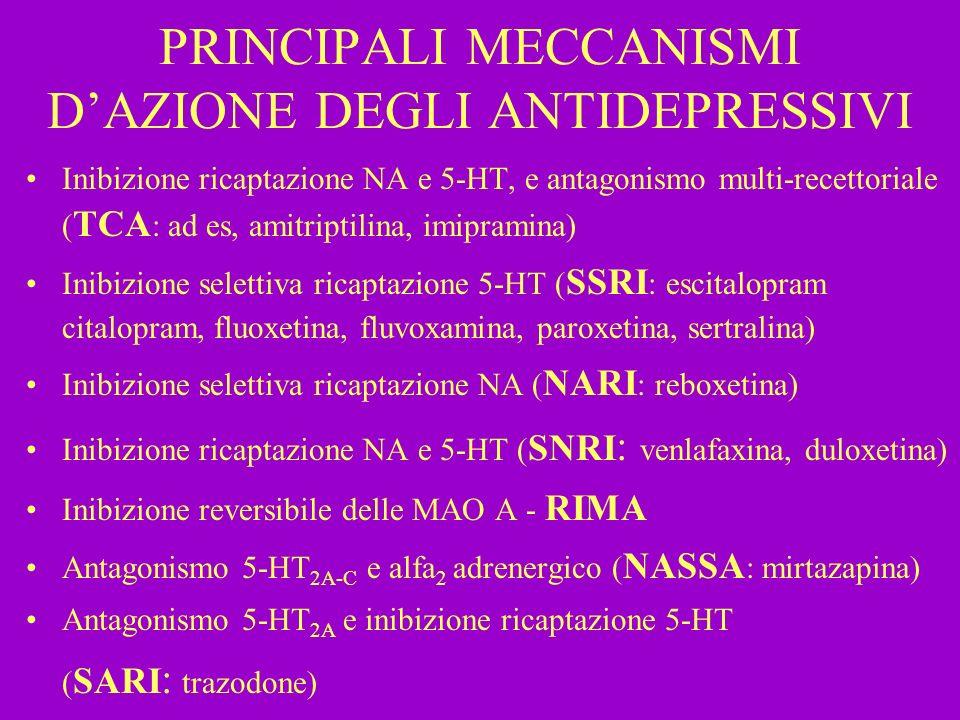PRINCIPALI MECCANISMI DAZIONE DEGLI ANTIDEPRESSIVI Inibizione ricaptazione NA e 5-HT, e antagonismo multi-recettoriale ( TCA : ad es, amitriptilina, i