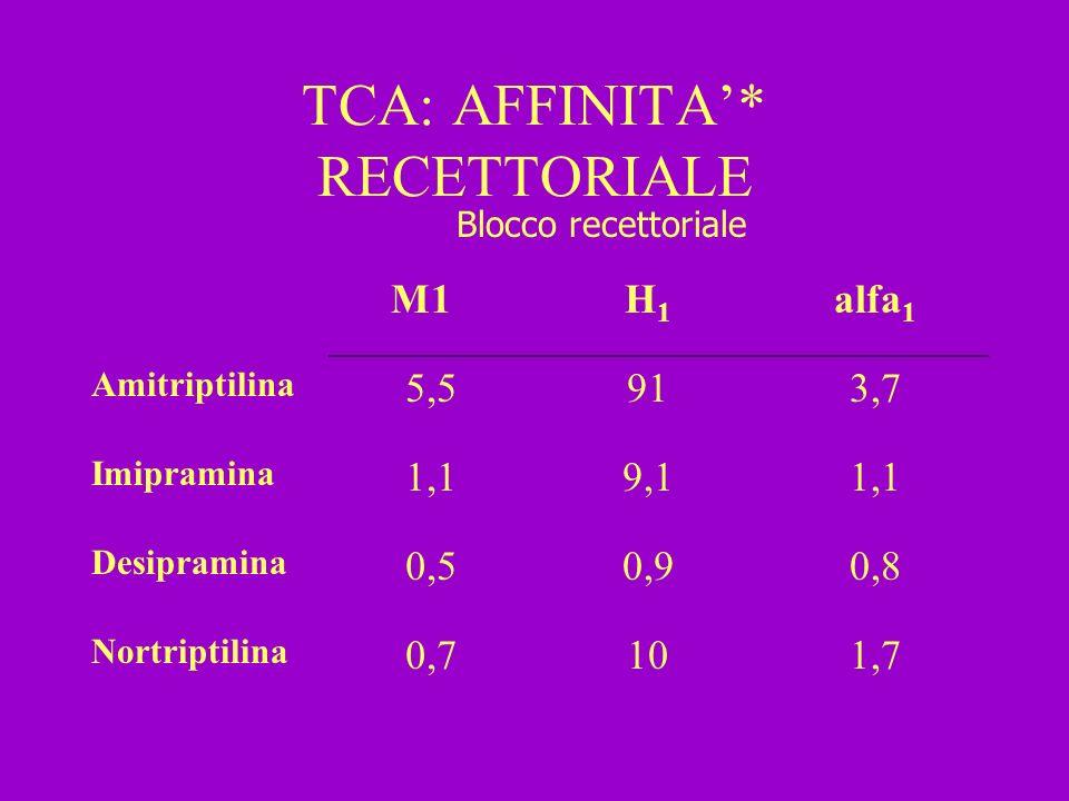 TCA: AFFINITA* RECETTORIALE M1H1H1 alfa 1 Amitriptilina 5,5913,7 Imipramina 1,19,11,1 Desipramina 0,50,90,8 Nortriptilina 0,7101,7 Blocco recettoriale