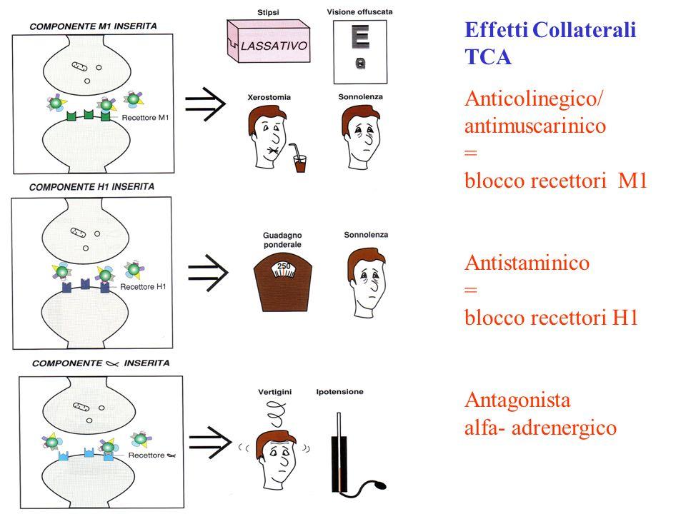 Effetti Collaterali TCA Anticolinegico/ antimuscarinico = blocco recettori M1 Antistaminico = blocco recettori H1 Antagonista alfa- adrenergico
