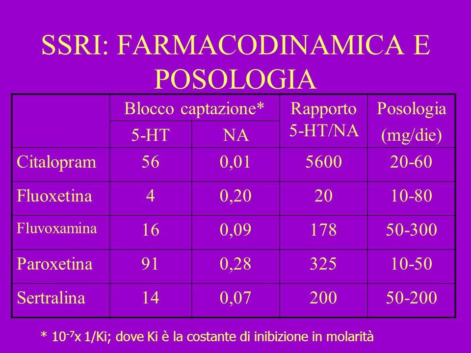 SSRI: FARMACODINAMICA E POSOLOGIA Blocco captazione*Rapporto 5-HT/NA Posologia (mg/die) 5-HTNA Citalopram560,01560020-60 Fluoxetina40,202010-80 Fluvox