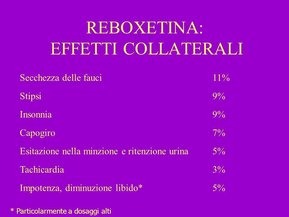 REBOXETINA: EFFETTI COLLATERALI Secchezza delle fauci11% Stipsi9% Insonnia9% Capogiro7% Esitazione nella minzione e ritenzione urina5% Tachicardia3% I
