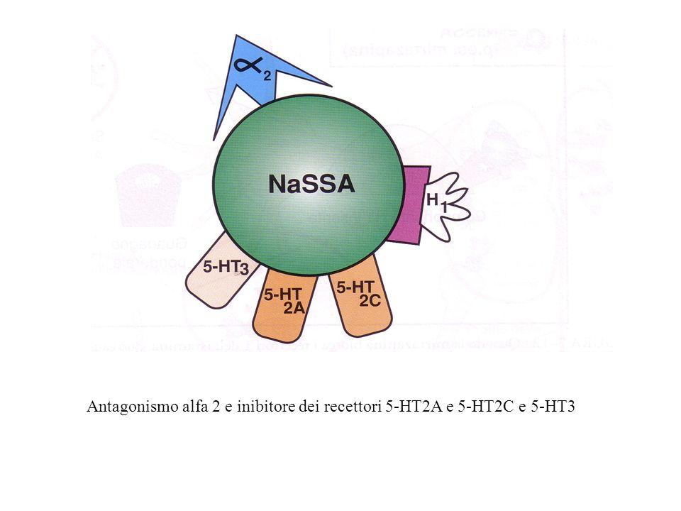 Antagonismo alfa 2 e inibitore dei recettori 5-HT2A e 5-HT2C e 5-HT3