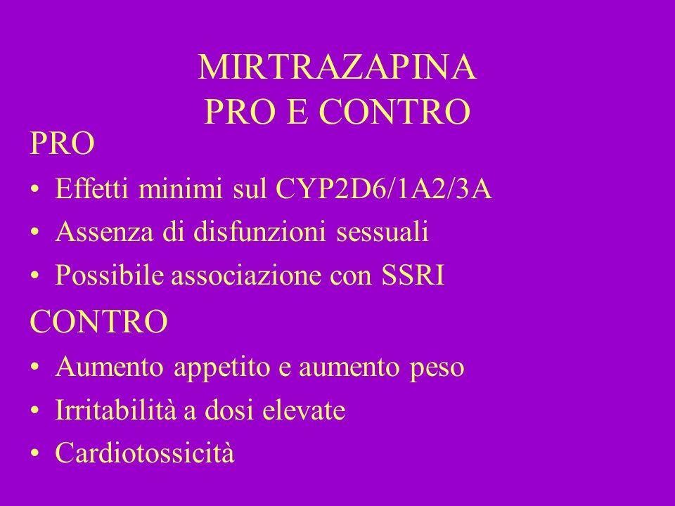 MIRTRAZAPINA PRO E CONTRO PRO Effetti minimi sul CYP2D6/1A2/3A Assenza di disfunzioni sessuali Possibile associazione con SSRI CONTRO Aumento appetito