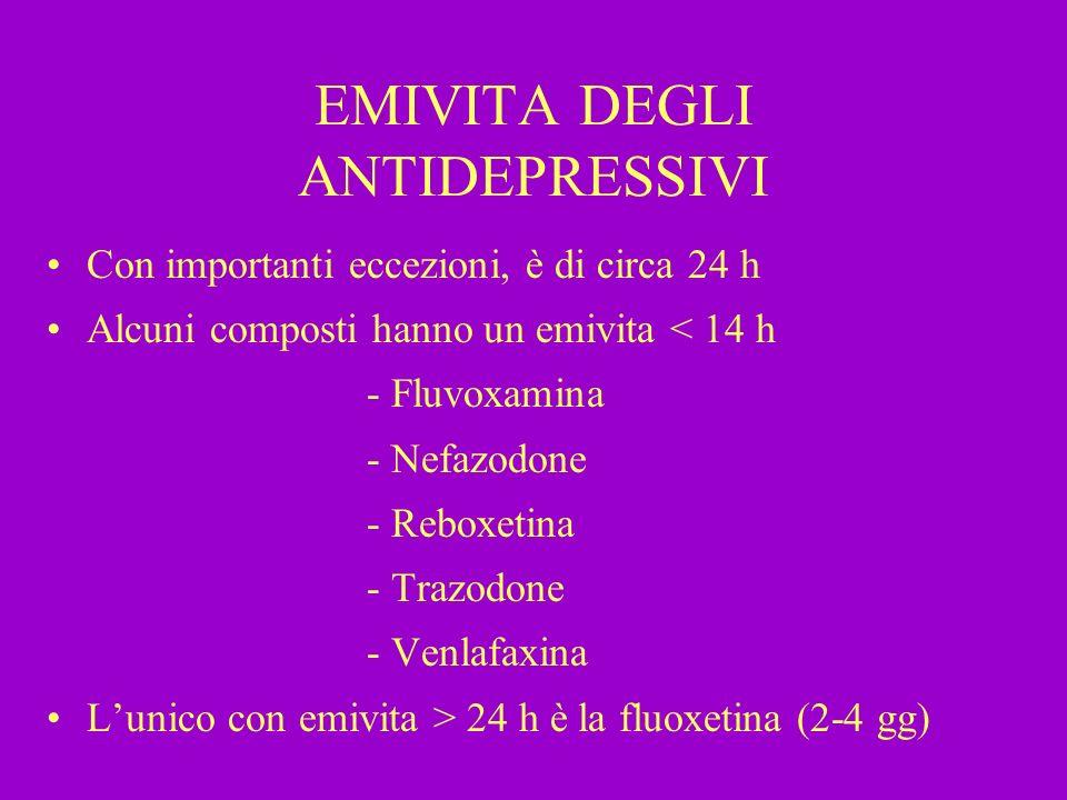 EMIVITA DEGLI ANTIDEPRESSIVI Con importanti eccezioni, è di circa 24 h Alcuni composti hanno un emivita < 14 h - Fluvoxamina - Nefazodone - Reboxetina