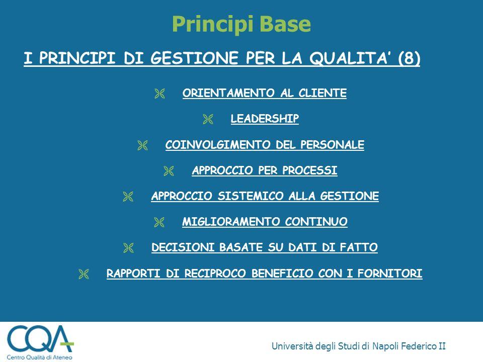 Università degli Studi di Napoli Federico II Principi Base I PRINCIPI DI GESTIONE PER LA QUALITA (8) ORIENTAMENTO AL CLIENTE LEADERSHIP COINVOLGIMENTO