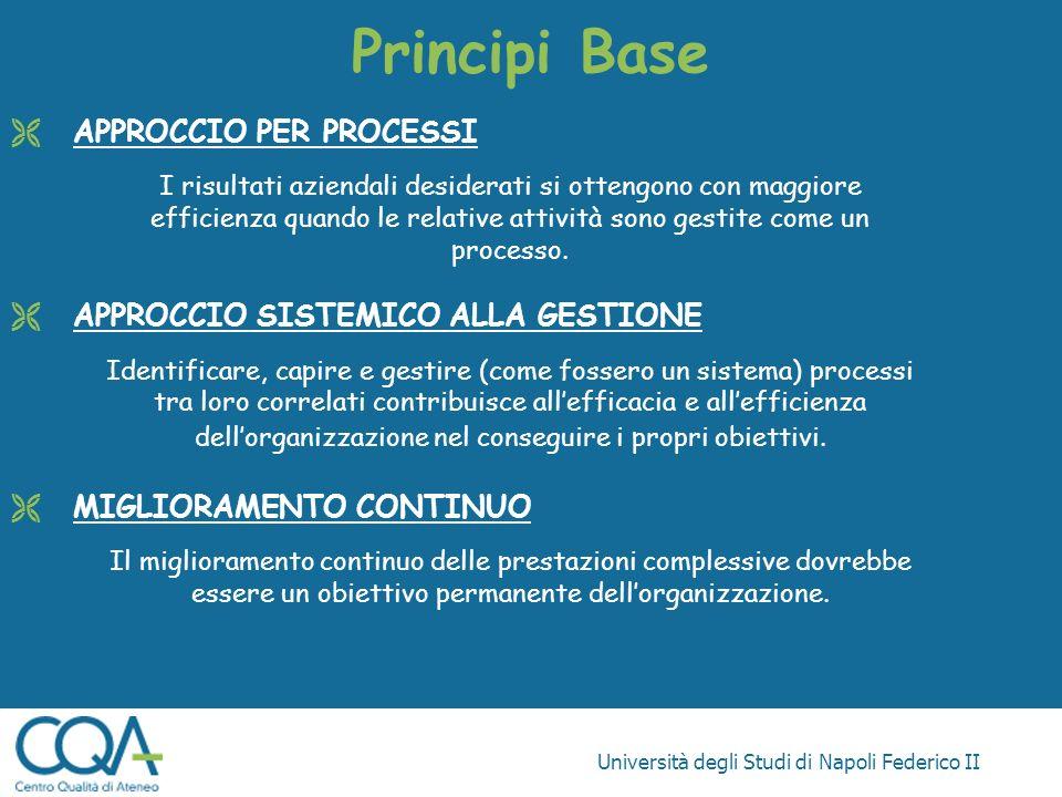 Università degli Studi di Napoli Federico II Principi Base APPROCCIO PER PROCESSI I risultati aziendali desiderati si ottengono con maggiore efficienz