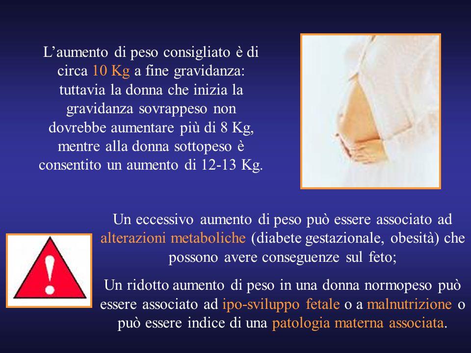 Laumento di peso consigliato è di circa 10 Kg a fine gravidanza: tuttavia la donna che inizia la gravidanza sovrappeso non dovrebbe aumentare più di 8