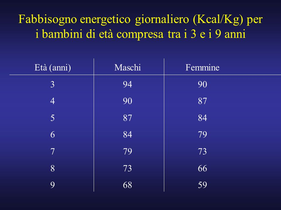 Fabbisogno energetico giornaliero (Kcal/Kg) per i bambini di età compresa tra i 3 e i 9 anni Età (anni) 3 4 5 6 7 8 9 Maschi 94 90 87 84 79 73 68 Femm