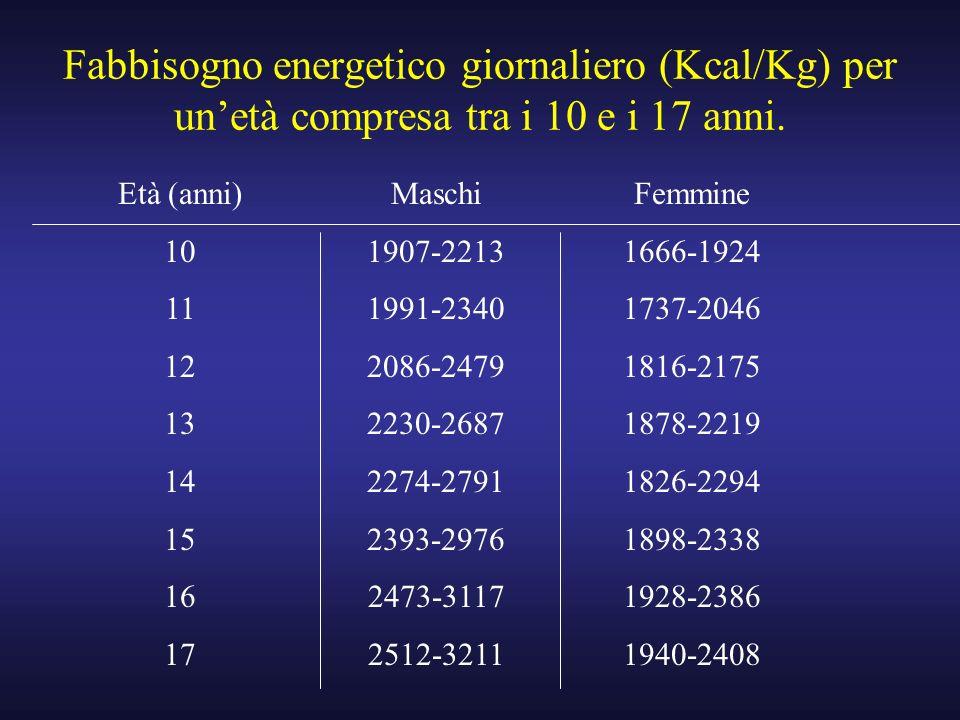 Fabbisogno energetico giornaliero (Kcal/Kg) per unetà compresa tra i 10 e i 17 anni. Età (anni) 10 11 12 13 14 15 16 17 Maschi 1907-2213 1991-2340 208