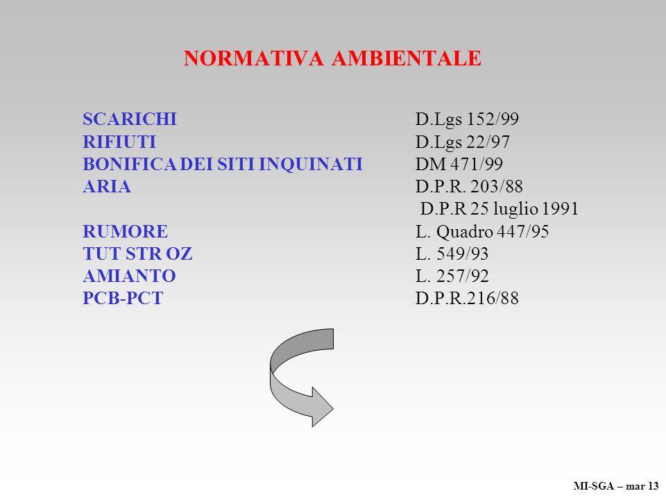 NORMATIVA AMBIENTALE SCARICHID.Lgs 152/99 RIFIUTID.Lgs 22/97 BONIFICA DEI SITI INQUINATI DM 471/99 ARIAD.P.R.