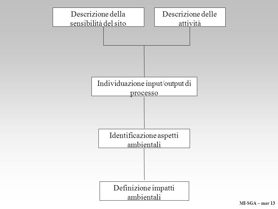 Descrizione della sensibilità del sito Descrizione delle attività Individuazione input/output di processo Identificazione aspetti ambientali Definizione impatti ambientali MI-SGA – mar 13