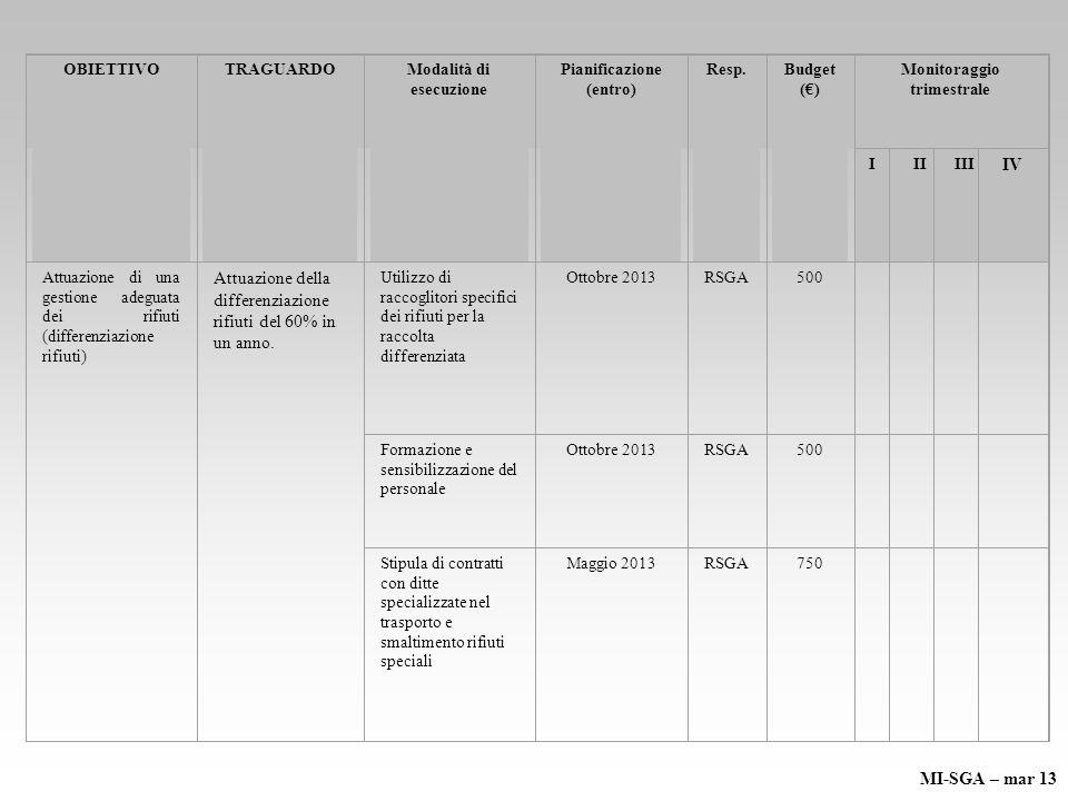 OBIETTIVO TRAGUARDOModalità di esecuzione Pianificazione (entro) Resp.Budget () Monitoraggio trimestrale IIIIII IV Attuazione di una gestione adeguata dei rifiuti (differenziazione rifiuti) Attuazione della differenziazione rifiuti del 60% in un anno.
