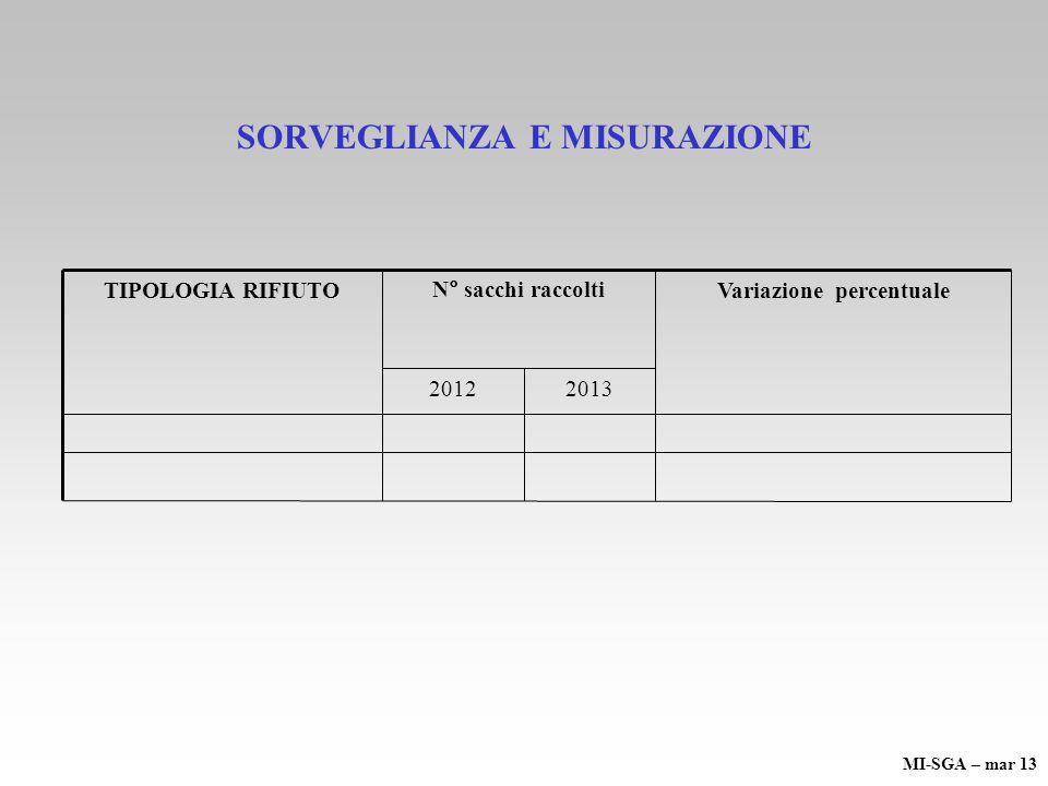 SORVEGLIANZA E MISURAZIONE 20132012 Variazione percentualeN° sacchi raccoltiTIPOLOGIA RIFIUTO MI-SGA – mar 13