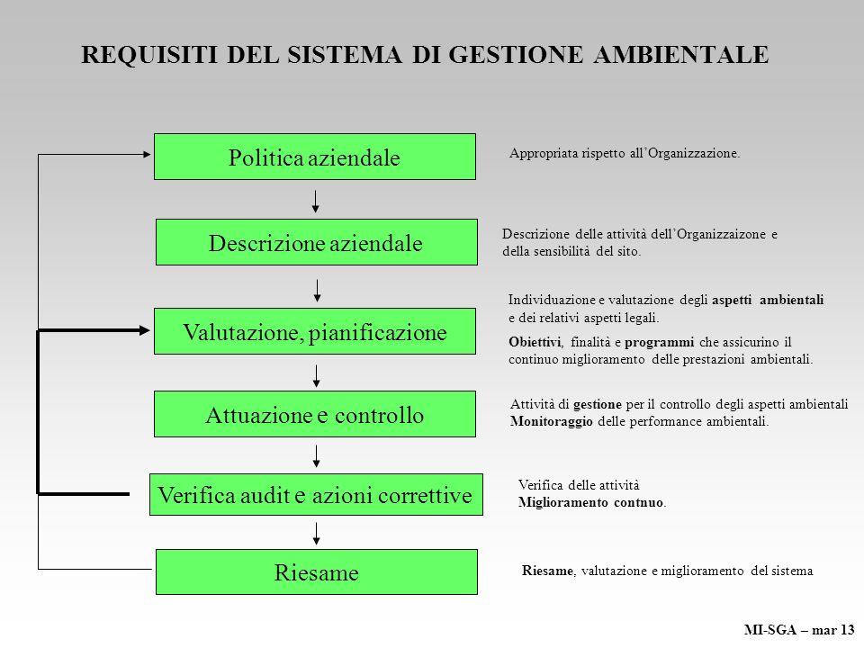 REQUISITI DEL SISTEMA DI GESTIONE AMBIENTALE Appropriata rispetto allOrganizzazione. Individuazione e valutazione degli aspetti ambientali e dei relat