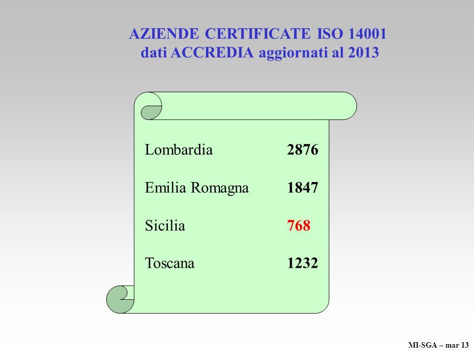 Lombardia 2876 Emilia Romagna 1847 Sicilia768 Toscana 1232 AZIENDE CERTIFICATE ISO 14001 dati ACCREDIA aggiornati al 2013 MI-SGA – mar 13