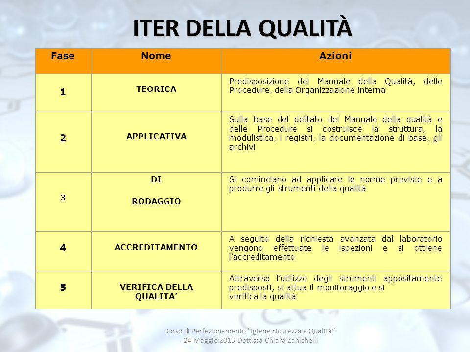 ITER DELLA QUALITÀ FaseNomeAzioni 1 Predisposizione del Manuale della Qualità, delle Procedure, della Organizzazione interna 2 APPLICATIVA Sulla base