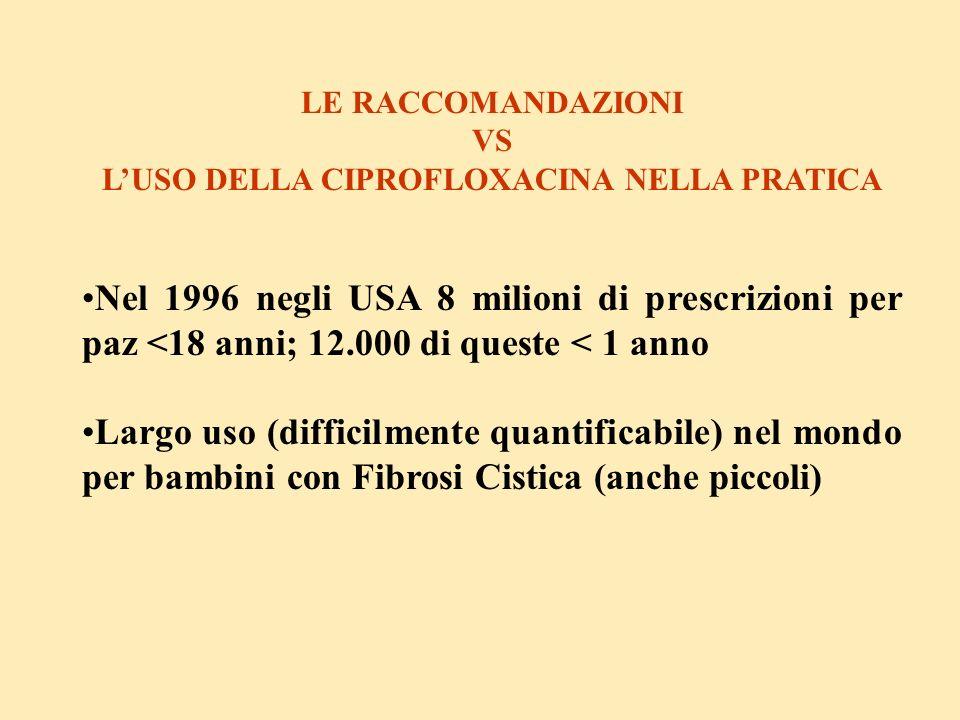 LE RACCOMANDAZIONI VS LUSO DELLA CIPROFLOXACINA NELLA PRATICA Nel 1996 negli USA 8 milioni di prescrizioni per paz <18 anni; 12.000 di queste < 1 anno