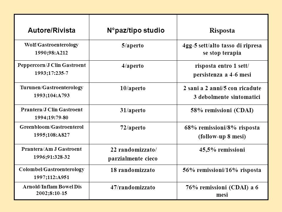 76% remissioni (CDAI) a 6 mesi 47/randomizzato Arnold/Inflam Bowel Dis 2002;8:10-15 56% remissioni/16% risposta18 randomizzato Colombel/Gastroenterolo