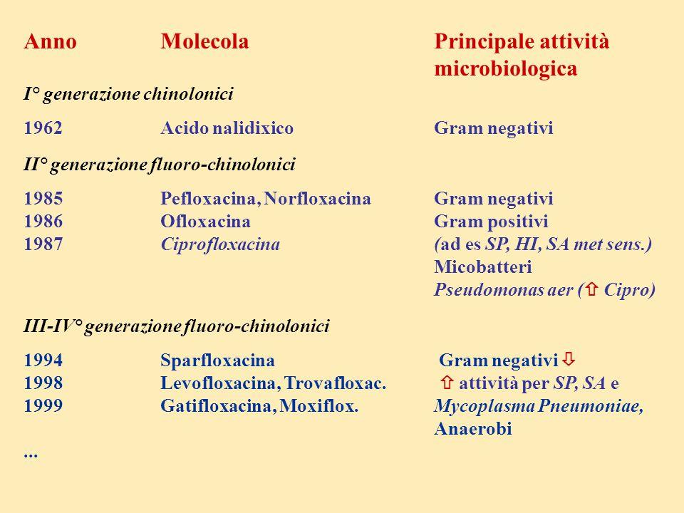 AnnoMolecolaPrincipale attività microbiologica I° generazione chinolonici 1962Acido nalidixicoGram negativi II° generazione fluoro-chinolonici 1985Pef