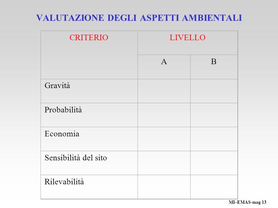 VALUTAZIONE DEGLI ASPETTI AMBIENTALI CRITERIOLIVELLO AB Gravità Probabilità Economia Sensibilità del sito Rilevabilità MI–EMAS-mag 13