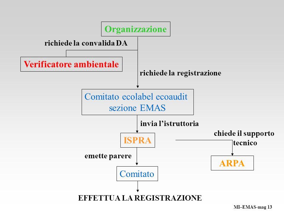 Organizzazione richiede la convalida DA Comitato ecolabel ecoaudit sezione EMAS ISPRA invia listruttoria richiede la registrazione Verificatore ambien