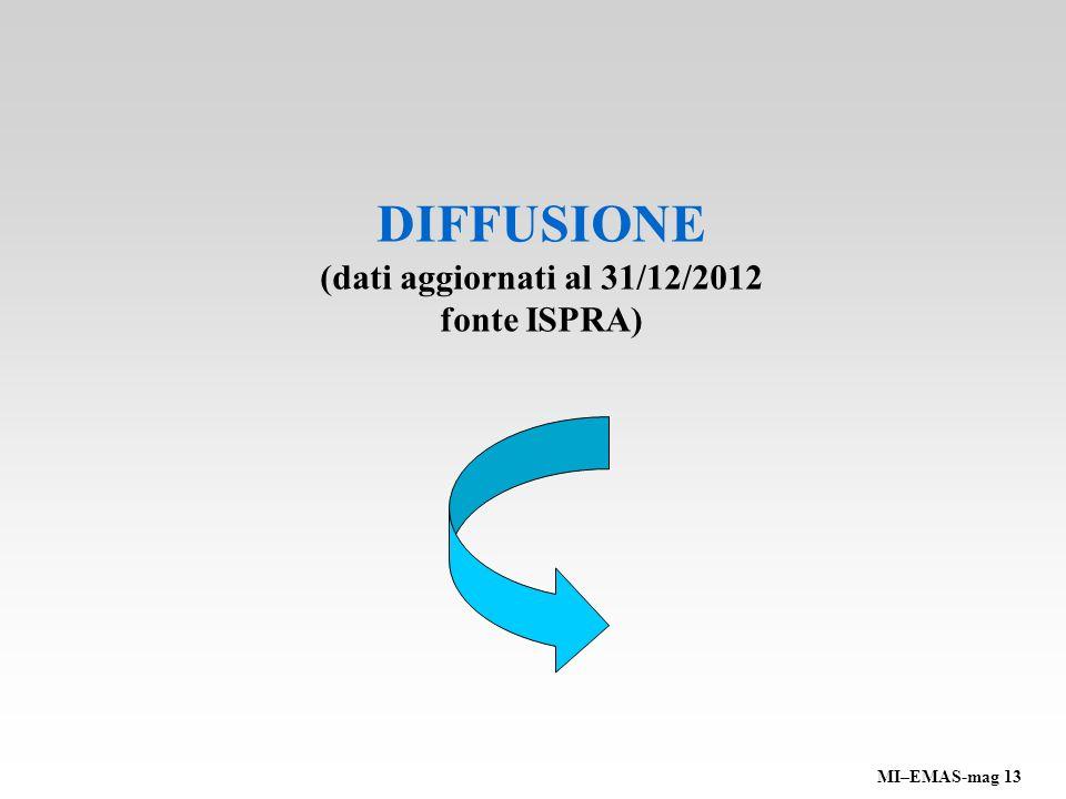 DIFFUSIONE (dati aggiornati al 31/12/2012 fonte ISPRA) MI–EMAS-mag 13