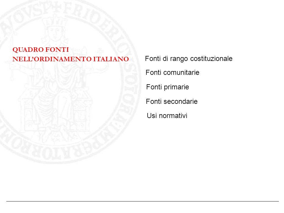 QUADRO FONTI NELLORDINAMENTO ITALIANO Fonti di rango costituzionale Fonti comunitarie Fonti primarie Fonti secondarie Usi normativi