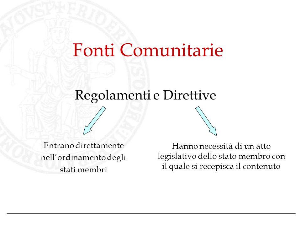 Fonti Comunitarie Regolamenti e Direttive Entrano direttamente nellordinamento degli stati membri Hanno necessità di un atto legislativo dello stato m