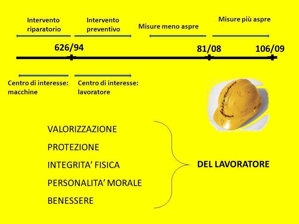PRINCIPALI SANZIONI A CARICO DEL MEDICO COMPETENTE (art.