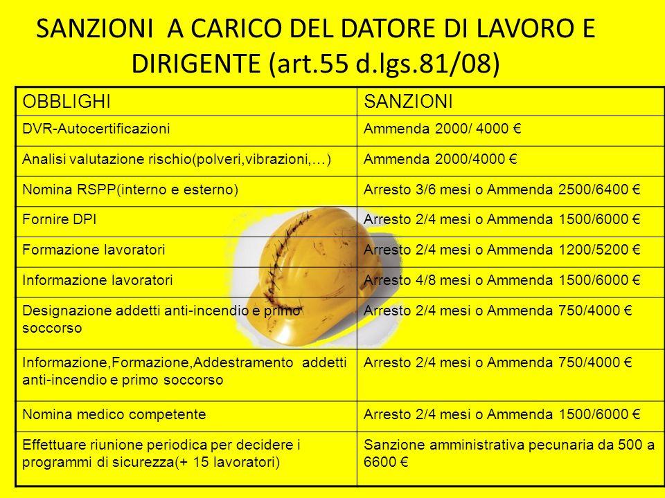 SANZIONI A CARICO DEL DATORE DI LAVORO E DIRIGENTE (art.55 d.lgs.81/08) OBBLIGHISANZIONI DVR-AutocertificazioniAmmenda 2000/ 4000 Analisi valutazione