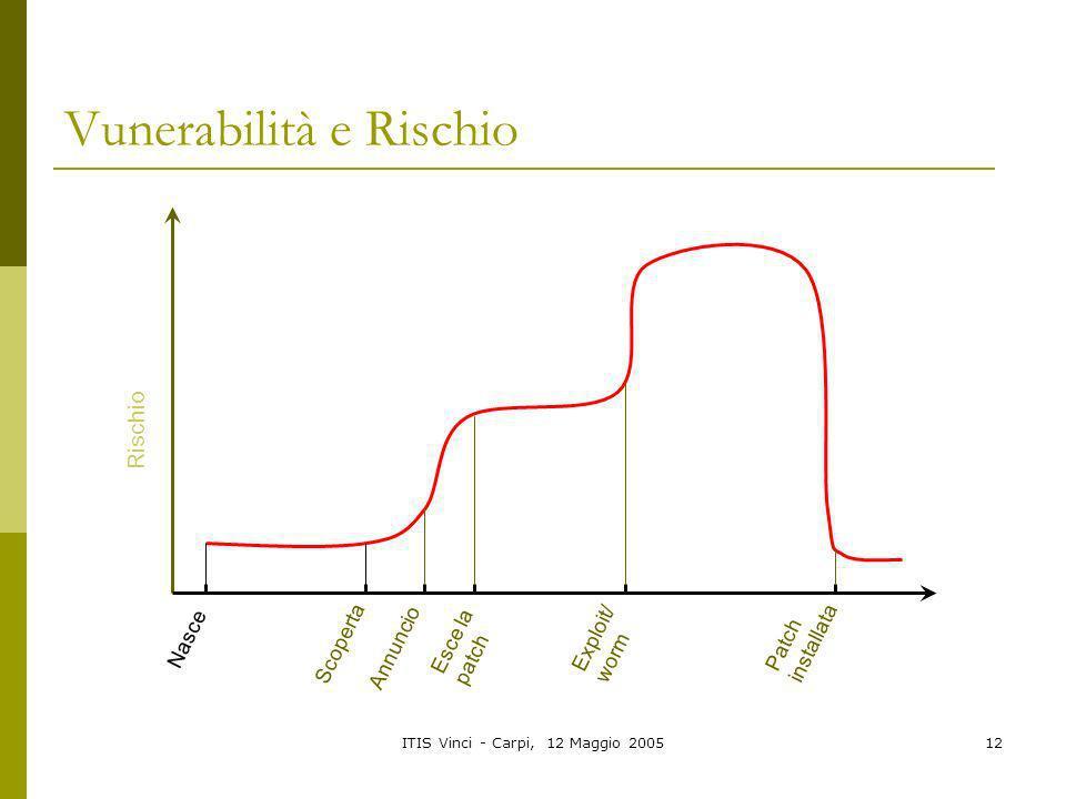 ITIS Vinci - Carpi, 12 Maggio 200512 Vunerabilità e Rischio Nasce Scoperta Esce la patch Annuncio Exploit/ worm Patch installata Rischio