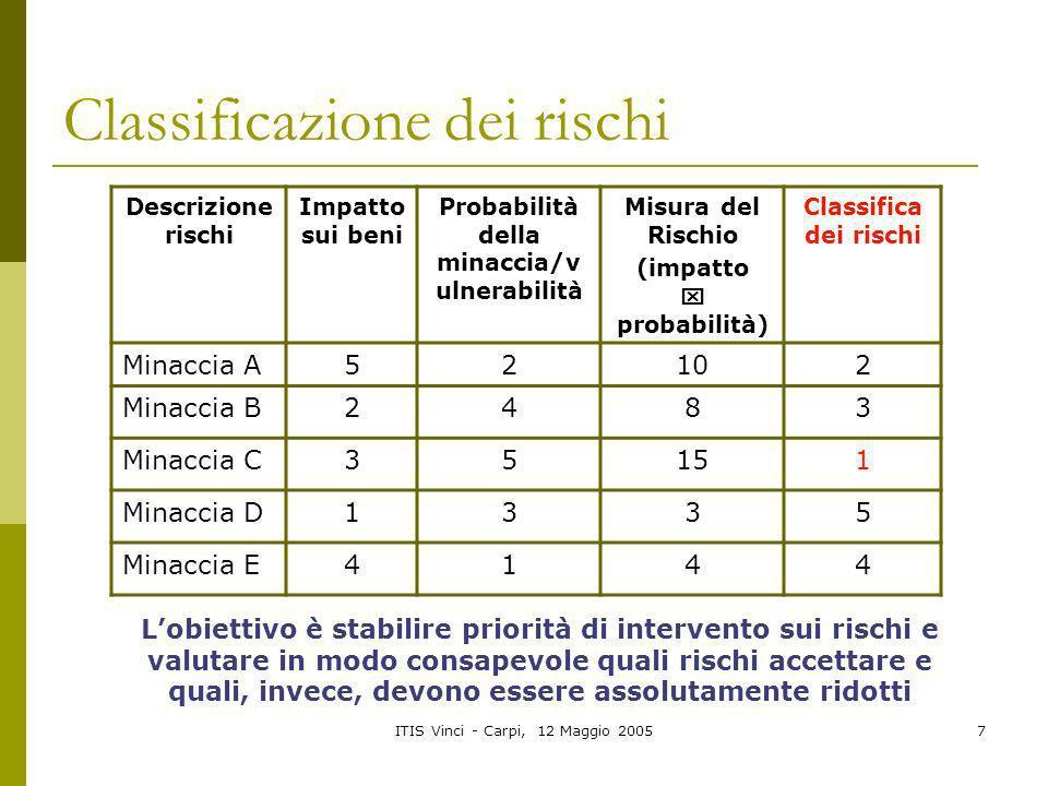 ITIS Vinci - Carpi, 12 Maggio 20057 Classificazione dei rischi Descrizione rischi Impatto sui beni Probabilità della minaccia/v ulnerabilità Misura de