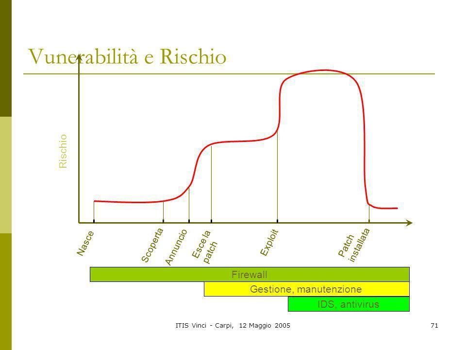 ITIS Vinci - Carpi, 12 Maggio 200571 Vunerabilità e Rischio Nasce Scoperta Esce la patch Annuncio Exploit Patch installata Rischio Firewall Gestione,