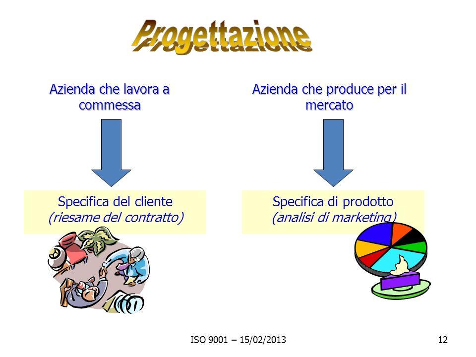 ISO 9001 – 15/02/201312 Azienda che lavora a commessa Azienda che produce per il mercato Specifica del cliente (riesame del contratto) Specifica di prodotto (analisi di marketing)