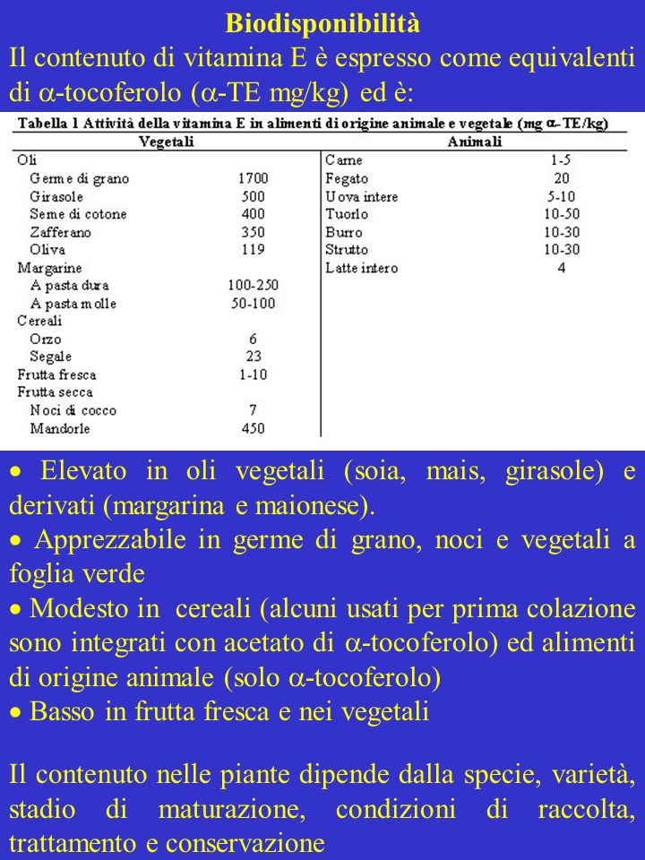 Richiesta di vitamina E La richiesta di vitamina E dipende dallo stile di vita e dalla dieta per cui è alta con diete ricche di PUFA Livelli sierici minori di 0,5 mg/dl sono considerati vitamina E deficienti Introduzioni di 10-30 mg negli adulti sani mantengono normali i livelli sierici (circa 1 mg/dl) Assorbimento Lassorbimento, uguale per le varie forme (20-80% della vitamina ingerita) diminuisce con la dose ingerita ed aumenta con lingestione di lipidi Esteri dei tocoferoli (acetato, succinato) sono idrolizzati da lipasi pancreatiche e i tocoferoli assorbiti La solubilizzazione della vitamina in micelle richiede sali biliari e secrezioni pancreatiche La vitamina diffonde negli enterociti, è veicolata da proteine di trasporto, e secreta in chilomicroni