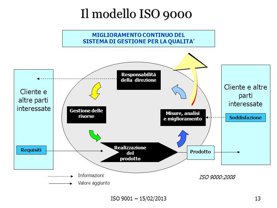 ISO 9001 – 15/02/201313 Cliente e altre parti interessate MIGLIORAMENTO CONTINUO DEL SISTEMA DI GESTIONE PER LA QUALITA Cliente e altre parti interess