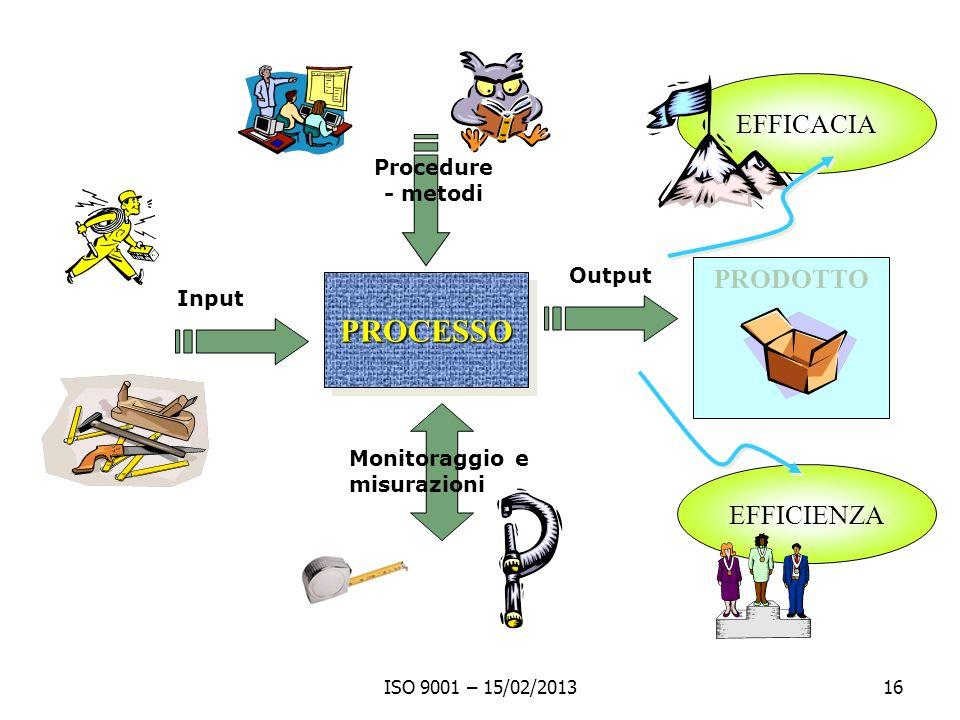 ISO 9001 – 15/02/201316 PROCESSOPROCESSO Input PRODOTTO EFFICACIA Output Procedure - metodi Monitoraggio e misurazioni EFFICIENZA