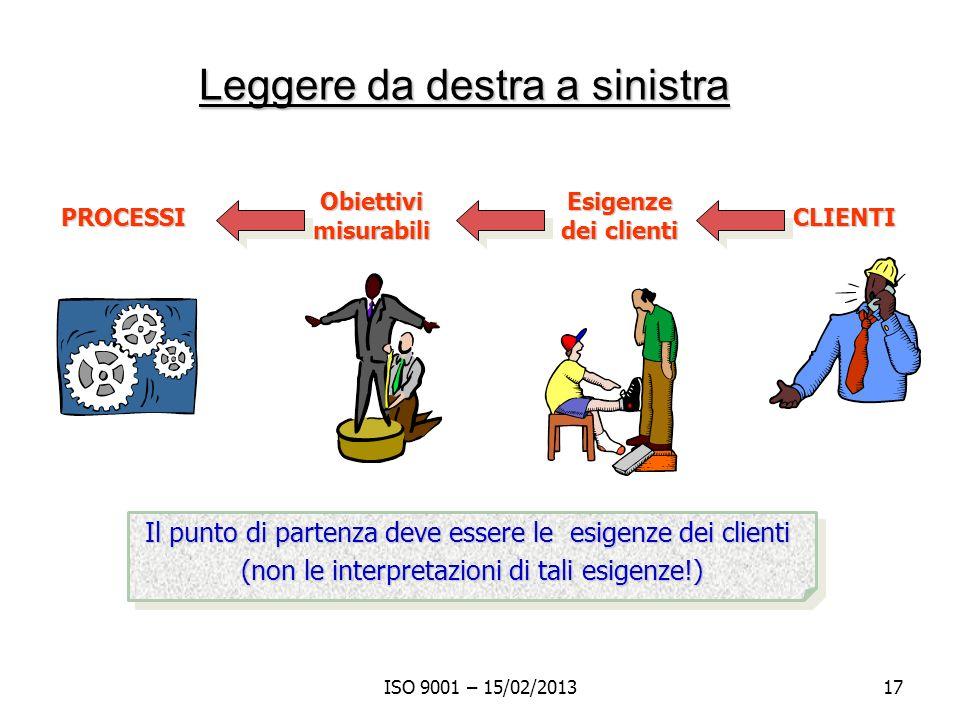 ISO 9001 – 15/02/201317 Leggere da destra a sinistra Obiettivi misurabili Esigenze dei clienti CLIENTI PROCESSI Il punto di partenza deve essere le es