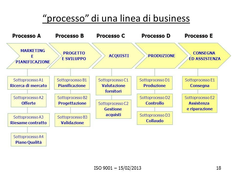 processo di una linea di business ISO 9001 – 15/02/201318 MARKETING E PIANIFICAZIONE PROGETTO E SVILUPPO ACQUISTIPRODUZIONE CONSEGNA ED ASSISTENZA Pro