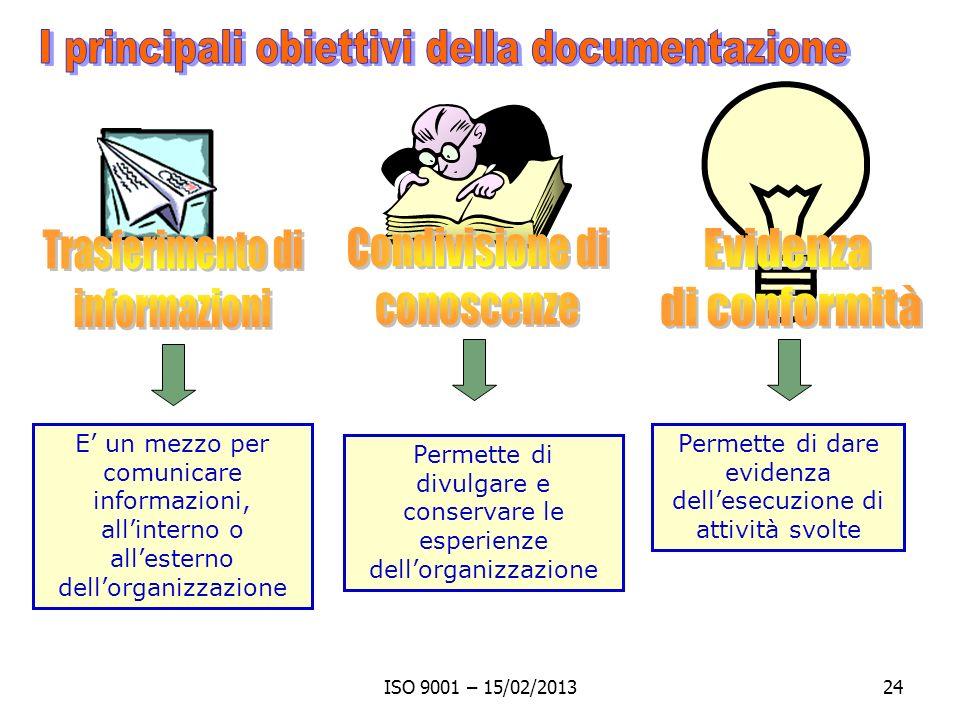 ISO 9001 – 15/02/201324 Permette di divulgare e conservare le esperienze dellorganizzazione E un mezzo per comunicare informazioni, allinterno o alles