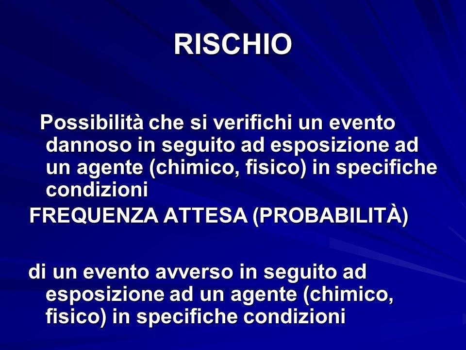 RISCHIO Possibilità che si verifichi un evento dannoso in seguito ad esposizione ad un agente (chimico, fisico) in specifiche condizioni Possibilità c