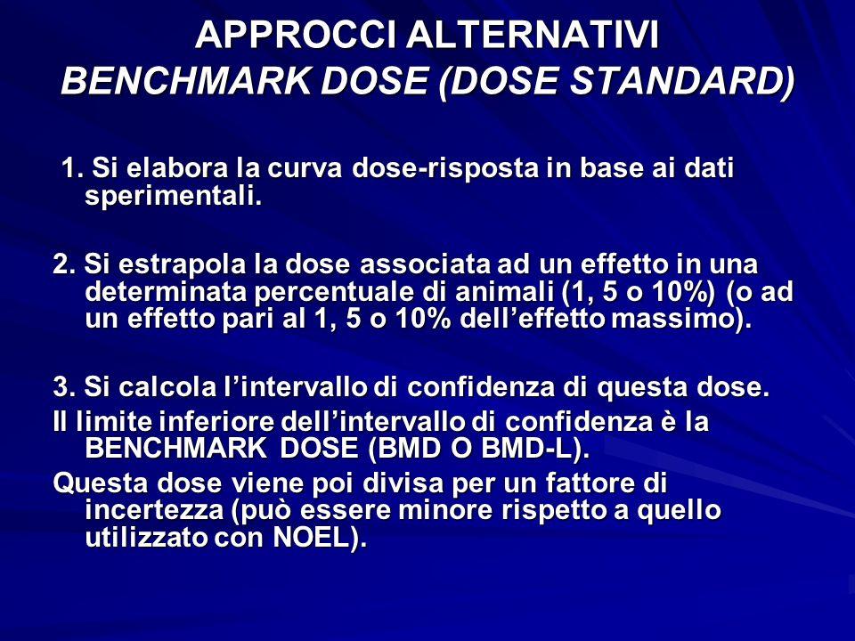 APPROCCI ALTERNATIVI BENCHMARK DOSE (DOSE STANDARD) 1. Si elabora la curva dose-risposta in base ai dati sperimentali. 1. Si elabora la curva dose-ris